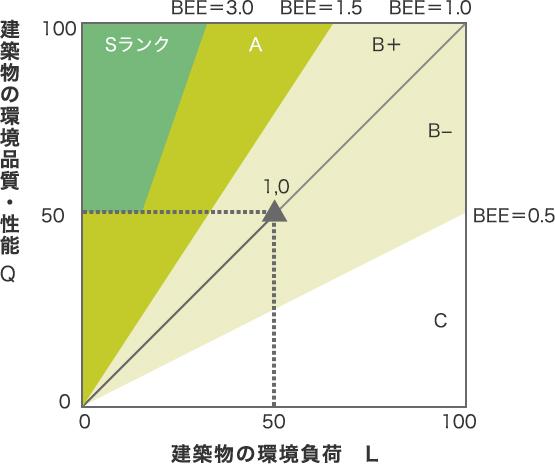CASBEE評価認証 | 省エネ適合性判定・BELS評価等 | 日本建築センター